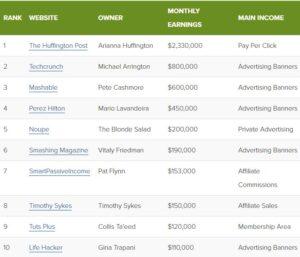 high-incomebloggers
